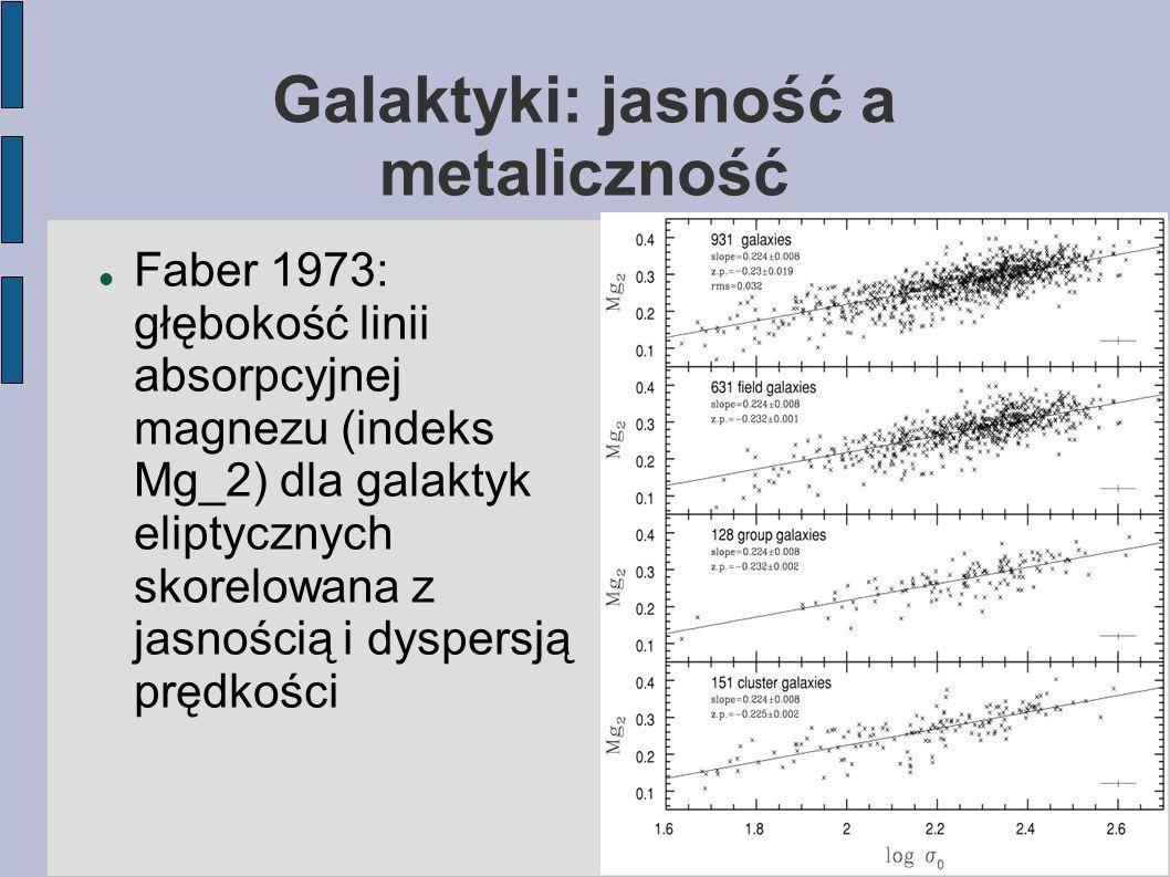 Galaktyki: jasność a metaliczność Faber 1973: głębokość linii absorpcyjnej magnezu (indeks Mg_2) dla galaktyk eliptycznych skorelowana z jasnością i dyspersją prędkości