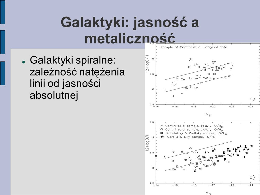 Galaktyki: jasność a metaliczność Galaktyki spiralne: zależność natężenia linii od jasności absolutnej