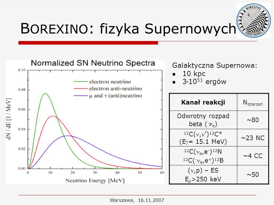 Warszawa, 16.11.2007 B OREXINO : fizyka Supernowych Kanał reakcjiN zdarzeń Odwrotny rozpad beta ( - e ) ~80 12 C(,') 12 C* (E= 15.1 MeV) ~23 NC 12 C( e,e - ) 12 N 12 C( - e,e + ) 12 B ~4 CC (,p) – ES E p >250 keV ~50 Galaktyczna Supernowa: 10 kpc 310 53 ergów