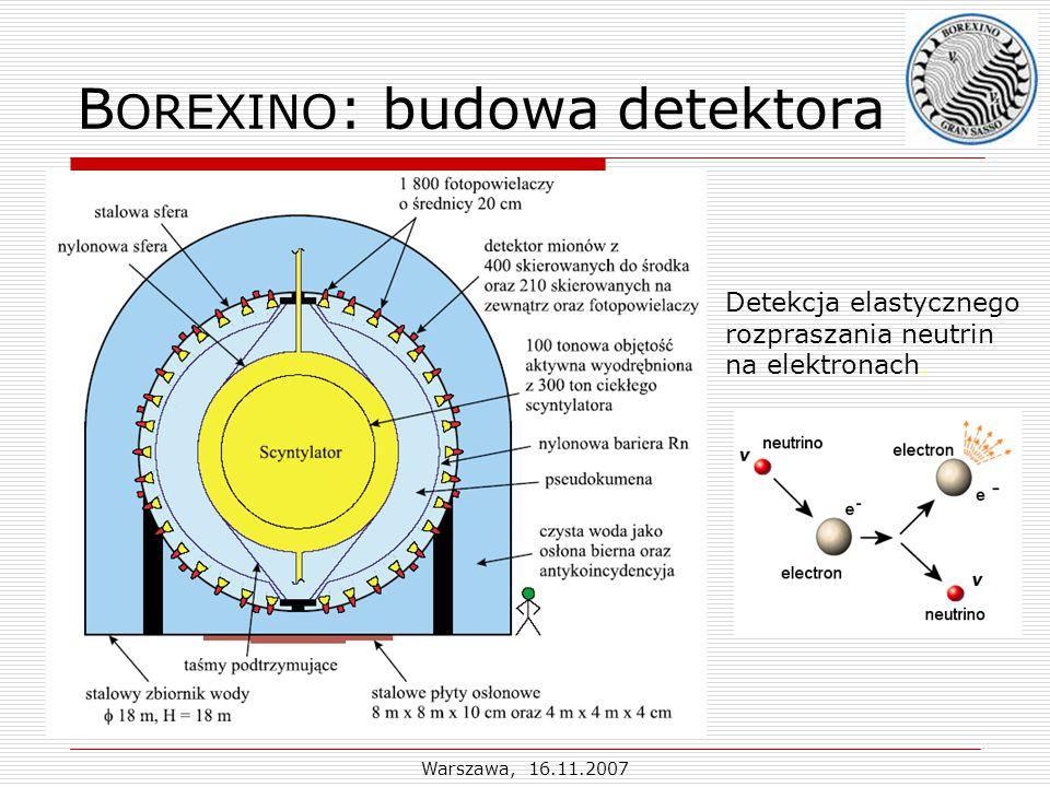 Warszawa, 16.11.2007 B OREXINO : budowa detektora Detekcja elastycznego rozpraszania neutrin na elektronach.