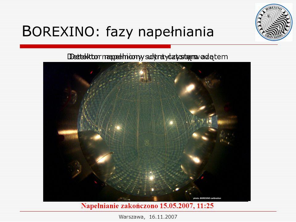 Warszawa, 16.11.2007 B OREXINO: fazy napełniania Detektor napełniony ultra-czystym azotemDetektor napełniony ultra-czystą wodąDetektor napełniony scyntylatorem Napełnianie zakończono 15.05.2007, 11:25