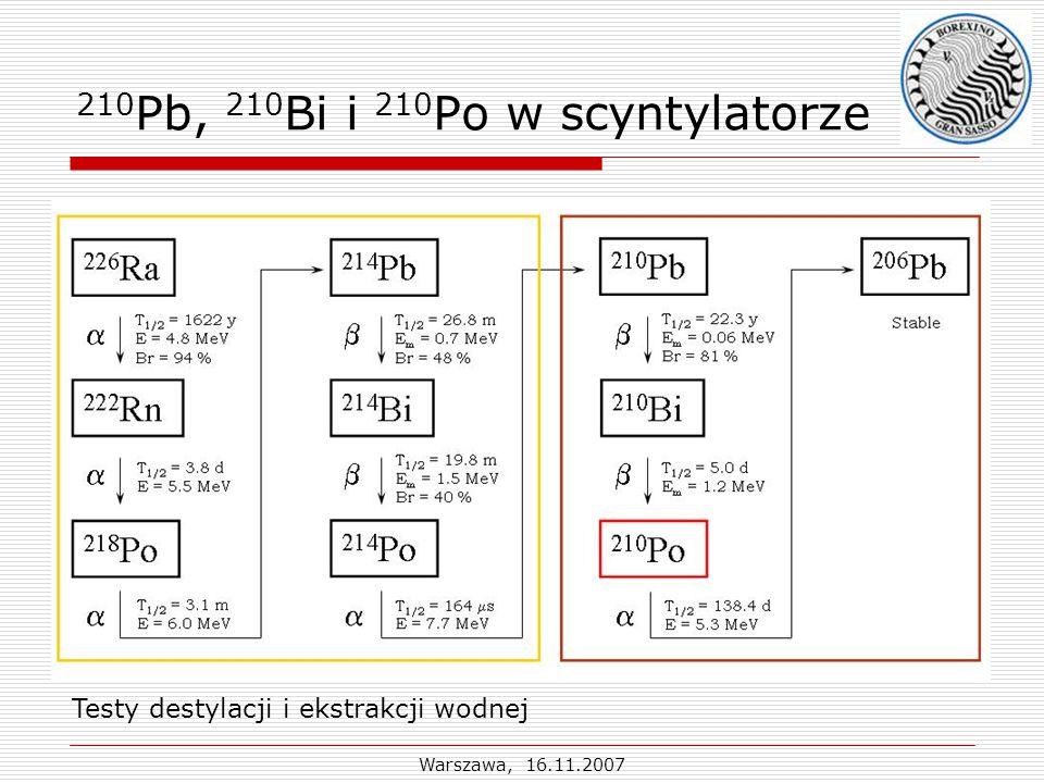 Warszawa, 16.11.2007 210 Pb, 210 Bi i 210 Po w scyntylatorze Testy destylacji i ekstrakcji wodnej