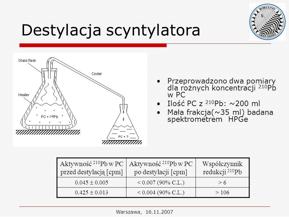 Warszawa, 16.11.2007 Destylacja scyntylatora Przeprowadzono dwa pomiary dla rożnych koncentracji 210 Pb w PC Ilość PC z 210 Pb: ~200 ml Mała frakcja(~35 ml) badana spektrometrem HPGe Aktywność 210 Pb w PC przed destylacją [cpm] Aktywność 210 Pb w PC po destylacji [cpm] Współczynnik redukcji 210 Pb 0.045  0.005 < 0.007 (90% C.L.)> 6 0.425  0.013 < 0.004 (90% C.L.)> 106