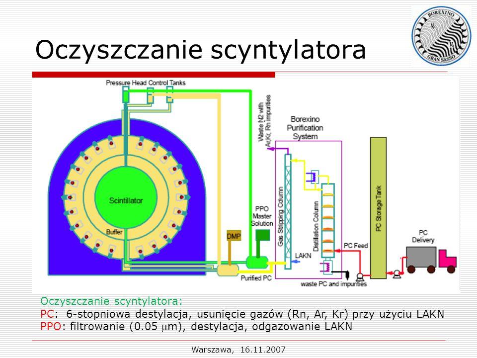 Warszawa, 16.11.2007 Oczyszczanie scyntylatora Oczyszczanie scyntylatora: PC: 6-stopniowa destylacja, usunięcie gazów (Rn, Ar, Kr) przy użyciu LAKN PPO: filtrowanie (0.05 m), destylacja, odgazowanie LAKN