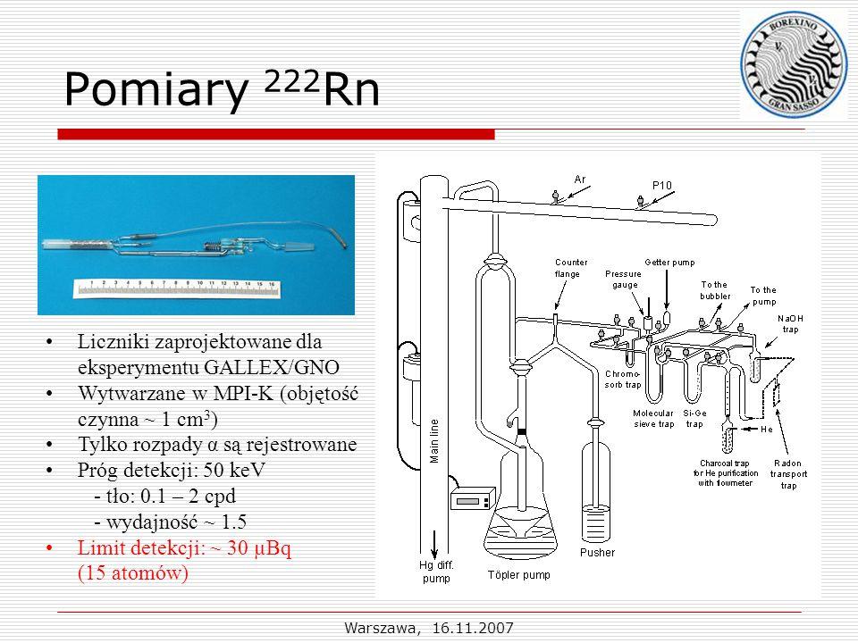 Warszawa, 16.11.2007 Pomiary 222 Rn Liczniki zaprojektowane dla eksperymentu GALLEX/GNO Wytwarzane w MPI-K (objętość czynna ~ 1 cm 3 ) Tylko rozpady α są rejestrowane Próg detekcji: 50 keV - tło: 0.1 – 2 cpd - wydajność ~ 1.5 Limit detekcji: ~ 30 µBq (15 atomów)