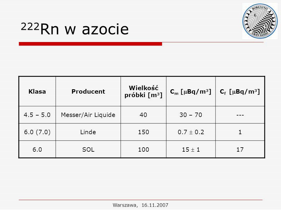 Warszawa, 16.11.2007 222 Rn w azocie KlasaProducent Wielkość próbki [m 3 ] C m [Bq/m 3 ]C f [Bq/m 3 ] 4.5 – 5.0Messer/Air Liquide4030 – 70--- 6.0 (7.0)Linde150 0.7  0.2 1 6.0SOL100 15  1 17