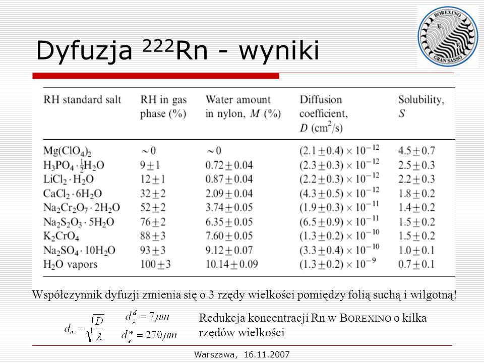 Warszawa, 16.11.2007 Dyfuzja 222 Rn - wyniki Współczynnik dyfuzji zmienia się o 3 rzędy wielkości pomiędzy folią suchą i wilgotną.