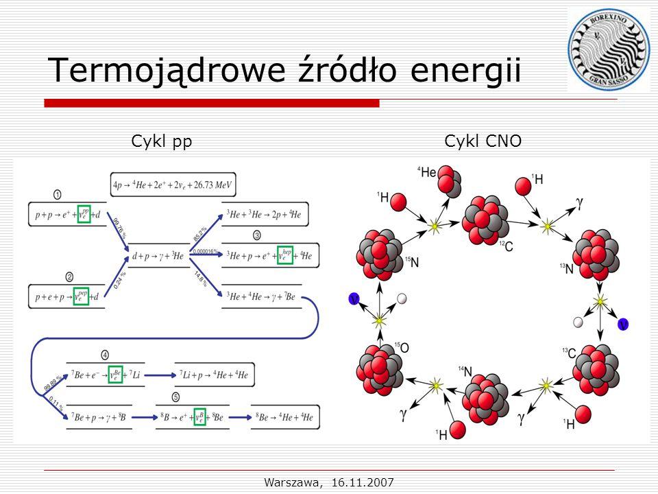 Warszawa, 16.11.2007 Termojądrowe źródło energii Cykl ppCykl CNO