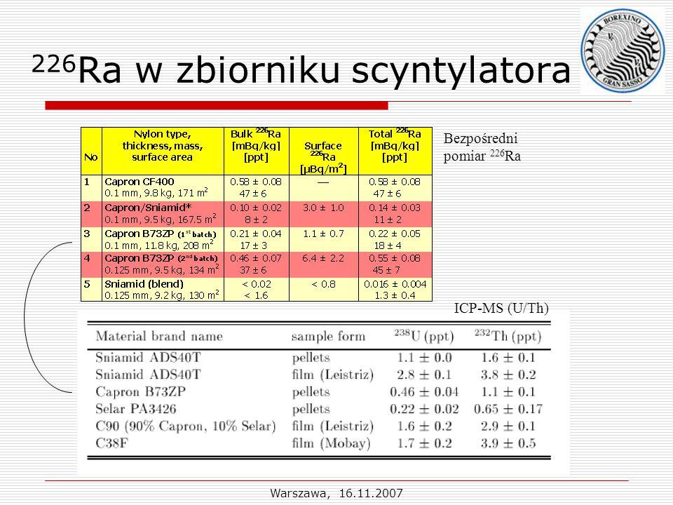 Warszawa, 16.11.2007 226 Ra w zbiorniku scyntylatora Bezpośredni pomiar 226 Ra ICP-MS (U/Th)