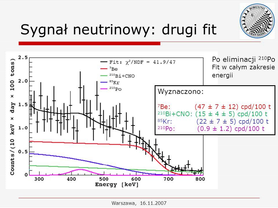 Warszawa, 16.11.2007 Sygnał neutrinowy: drugi fit Po eliminacji 210 Po Fit w całym zakresie energii Wyznaczono: 7 Be: (47 ± 7 ± 12) cpd/100 t 210 Bi+CNO: (15 ± 4 ± 5) cpd/100 t 85 Kr: (22 ± 7 ± 5) cpd/100 t 210 Po: (0.9 ± 1.2) cpd/100 t