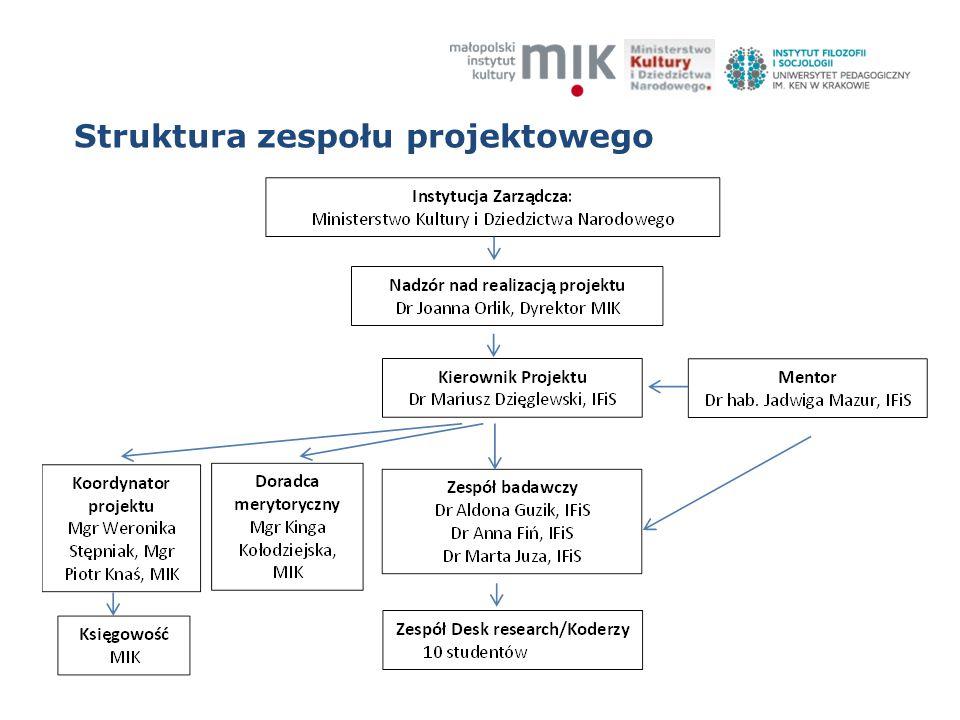 Struktura zespołu projektowego