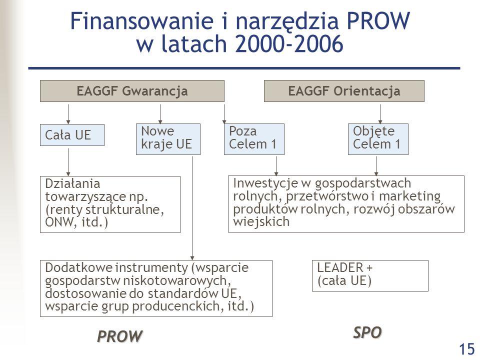 15 Finansowanie i narzędzia PROW w latach 2000-2006 EAGGF OrientacjaEAGGF Gwarancja Cała UE Nowe kraje UE Poza Celem 1 Objęte Celem 1 Działania towarz
