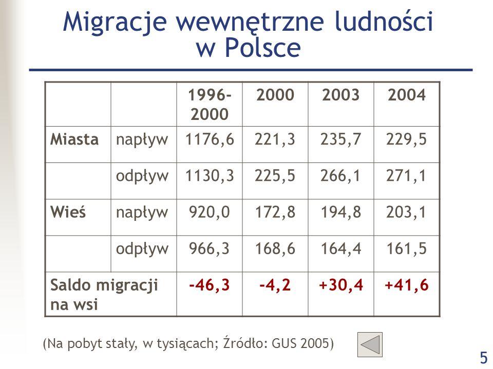 5 Migracje wewnętrzne ludności w Polsce 1996- 2000 200020032004 Miastanapływ1176,6221,3235,7229,5 odpływ1130,3225,5266,1271,1 Wieśnapływ920,0172,8194,