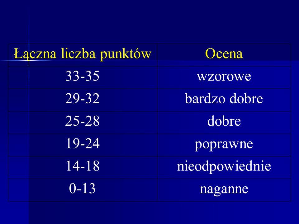 Łączna liczba punktówOcena 33-35wzorowe 29-32bardzo dobre 25-28dobre 19-24poprawne 14-18nieodpowiednie 0-13naganne