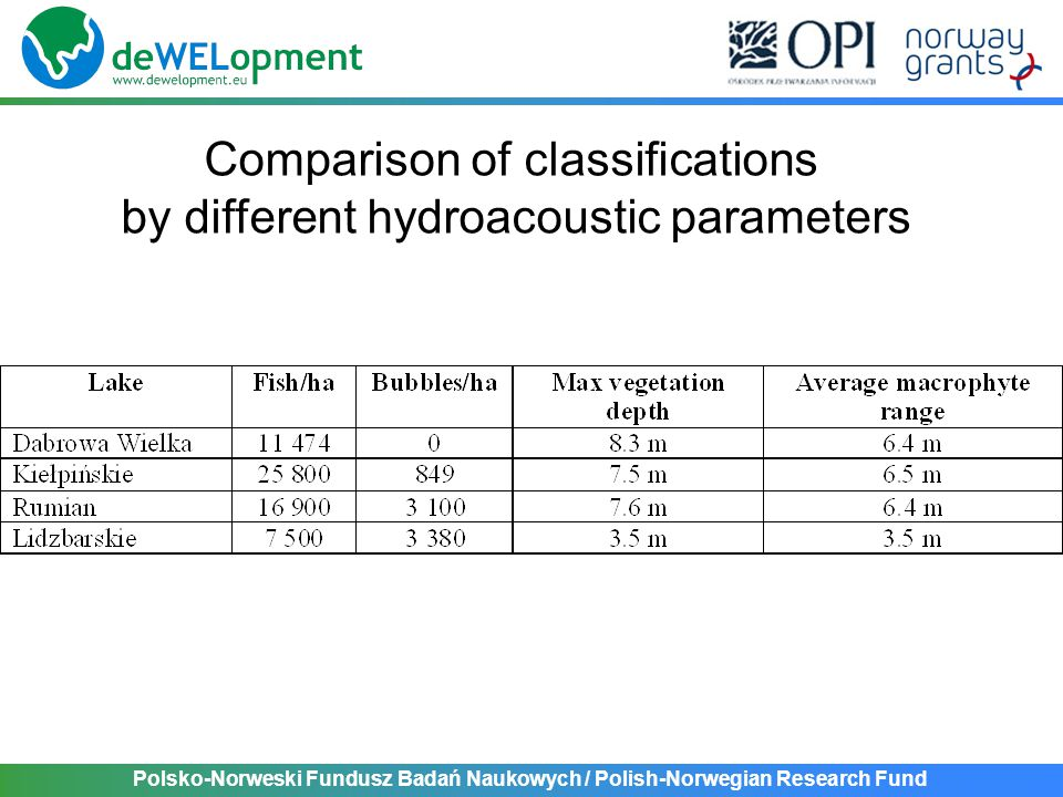 Polsko-Norweski Fundusz Badań Naukowych / Polish-Norwegian Research Fund Comparison of classifications by different hydroacoustic parameters