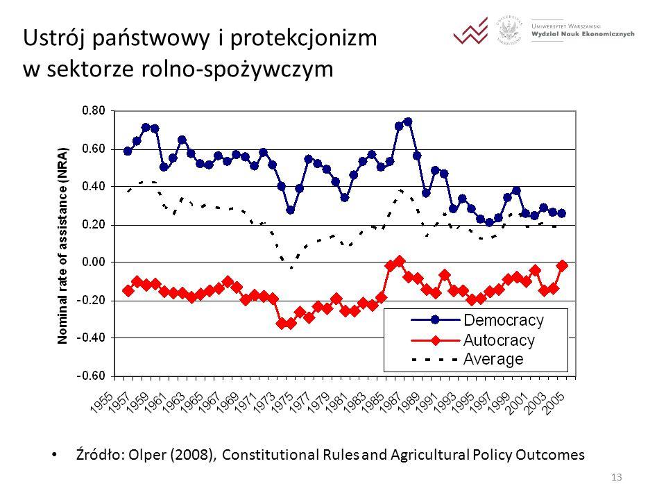 13 Ustrój państwowy i protekcjonizm w sektorze rolno-spożywczym Źródło: Olper (2008), Constitutional Rules and Agricultural Policy Outcomes
