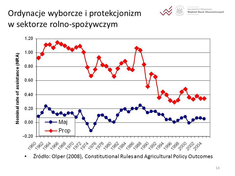 14 Ordynacje wyborcze i protekcjonizm w sektorze rolno-spożywczym Źródło: Olper (2008), Constitutional Rules and Agricultural Policy Outcomes