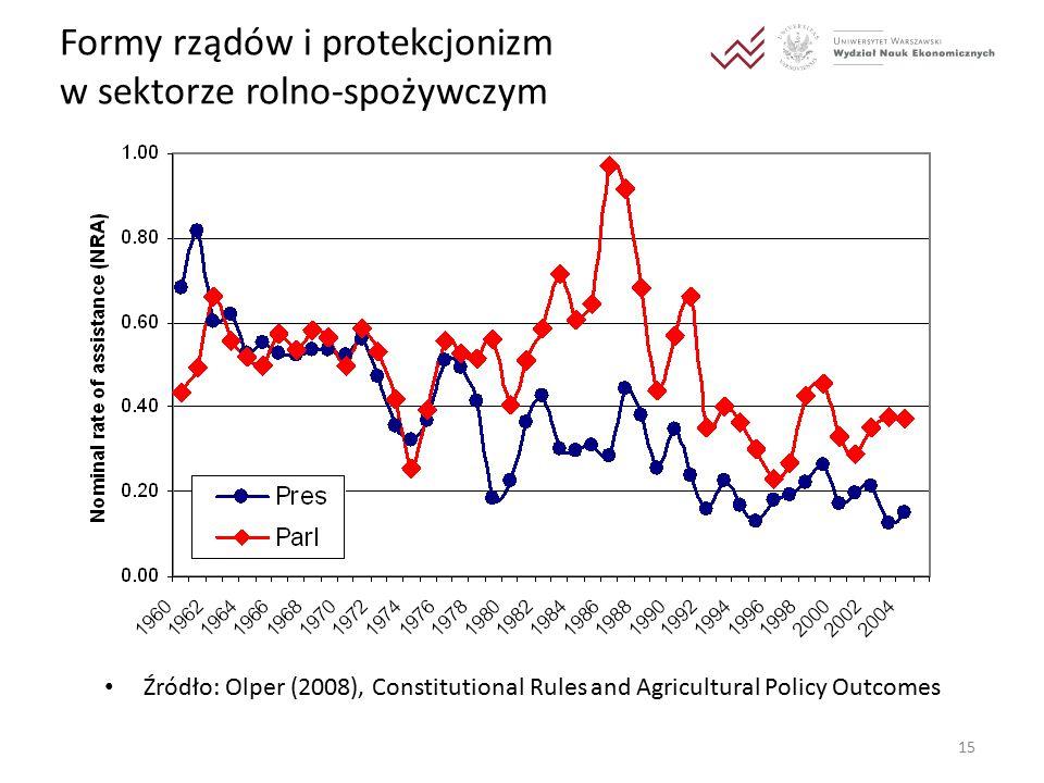 15 Formy rządów i protekcjonizm w sektorze rolno-spożywczym Źródło: Olper (2008), Constitutional Rules and Agricultural Policy Outcomes