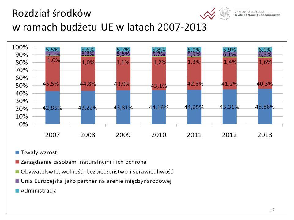 17 Rozdział środków w ramach budżetu UE w latach 2007-2013