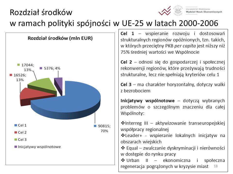 18 Rozdział środków w ramach polityki spójności w UE-25 w latach 2000-2006 Cel 1 – wspieranie rozwoju i dostosowań strukturalnych regionów opóźnionych, tzn.