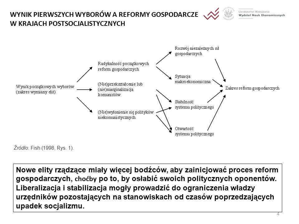 4 WYNIK PIERWSZYCH WYBORÓW A REFORMY GOSPODARCZE W KRAJACH POSTSOCJALISTYCZNYCH Źródło: Fish (1998, Rys.