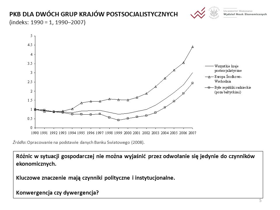 5 PKB DLA DWÓCH GRUP KRAJÓW POSTSOCJALISTYCZNYCH (indeks: 1990 = 1, 1990–2007) Źródło: Opracowanie na podstawie danych Banku Światowego (2008).