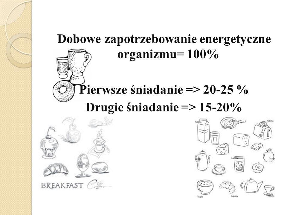 Dobowe zapotrzebowanie energetyczne organizmu= 100% Pierwsze śniadanie => 20-25 % Drugie śniadanie => 15-20%