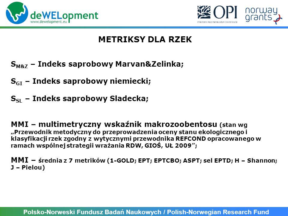 Polsko-Norweski Fundusz Badań Naukowych / Polish-Norwegian Research Fund GRANICE KLAS Stan ekologiczny SaproboweMMI Bardzo dobry> 0,80> 0,549 Dobry0,80-0,600,549-0,408 Umiarkowany0,60-0,400,408-0,294 Słaby0,40-0,200,294-0,160 Zły< 0,20< 0,160 Metriki kontrolne (granice w EQR)