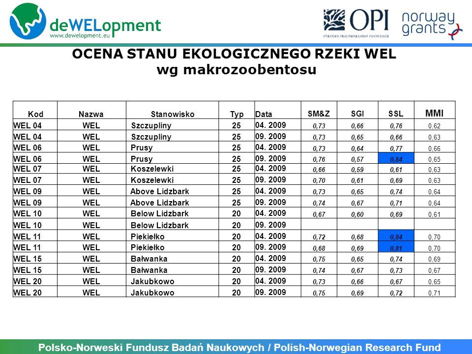 Polsko-Norweski Fundusz Badań Naukowych / Polish-Norwegian Research Fund KodNazwaStanowiskoTypDataSM&ZSGISSL MMI WEL 04WEL Szczupliny2504.