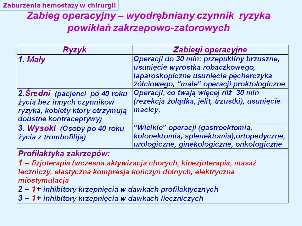 Zaburzenia hemostazy w chirurgii Zabieg operacyjny – wyodrębniany czynnik ryzyka powikłań zakrzepowo-zatorowych