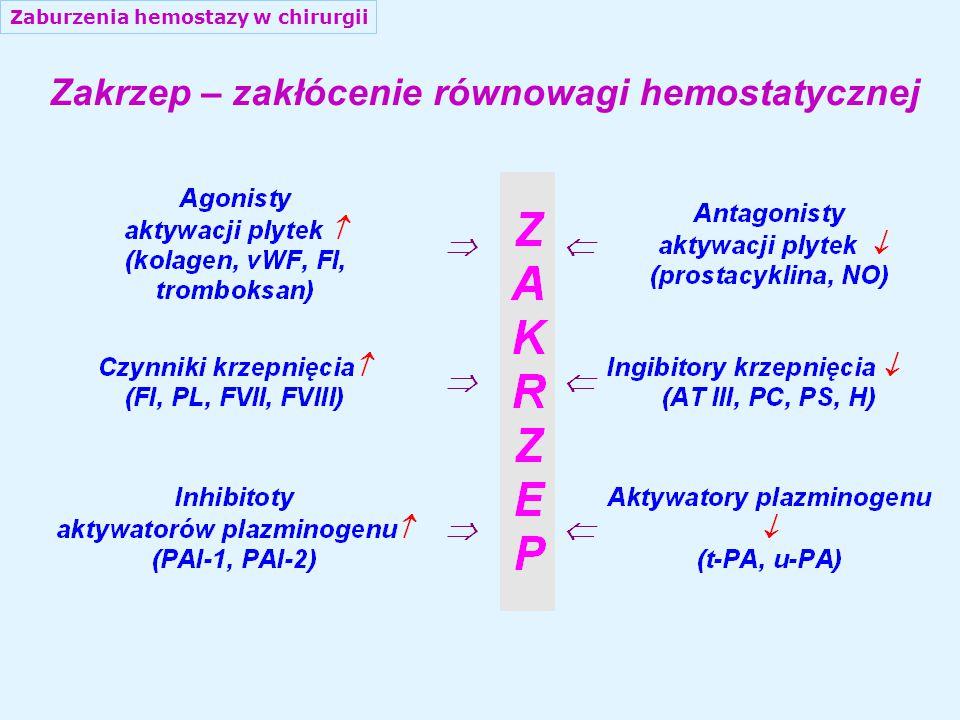 Schemat procesu krzepnięcia i fibrynolizy Zaburzenia hemostazy w chirurgii