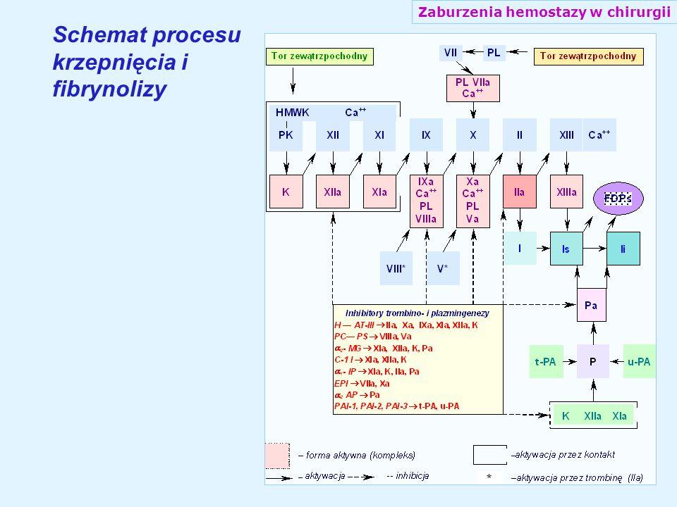 Występowanie w ogólnej populacji niedoboru białek inhibitorowych i oporności na aktywne białko С
