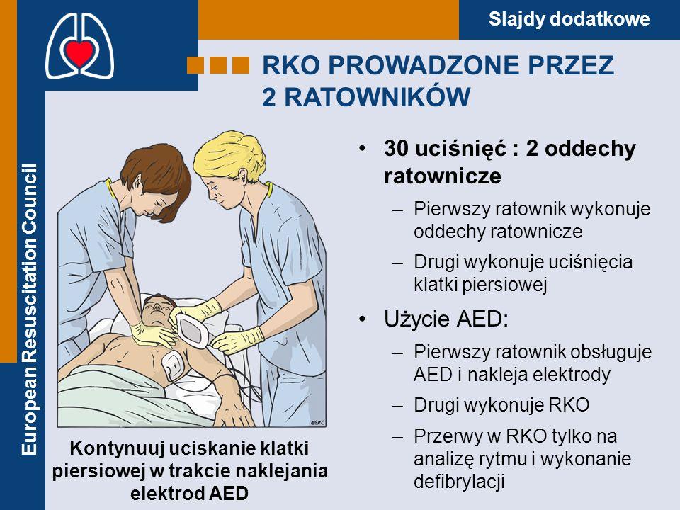 European Resuscitation Council Slajdy dodatkowe RKO PROWADZONE PRZEZ 2 RATOWNIKÓW 30 uciśnięć : 2 oddechy ratownicze –Pierwszy ratownik wykonuje oddec