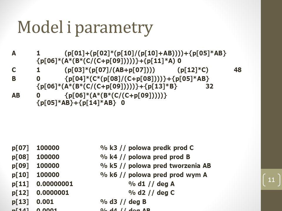 Model i parametry A1(p[01]+(p[02]*(p[10]/(p[10]+AB))))+{p[05]*AB} {p[06]*(A*(B*(C/(C+p[09]))))}+(p[11]*A)0 C1(p[03]*(p[07]/(AB+p[07])))(p[12]*C)48 B0{p[04]*(C*(p[08]/(C+p[08])))}+{p[05]*AB} {p[06]*(A*(B*(C/(C+p[09]))))}+{p[13]*B}32 AB0{p[06]*(A*(B*(C/(C+p[09]))))} {p[05]*AB}+{p[14]*AB}0 p[07]100000 % k3 // polowa predk prod C p[08]100000 % k4 // polowa pred prod B p[09]100000 % k5 // polowa pred tworzenia AB p[10]100000 % k6 // polowa pred prod wym A p[11]0.00000001 % d1 // deg A p[12]0.0000001 % d2 // deg C p[13]0.001 % d3 // deg B p[14]0.0001 % d4 // deg AB 11