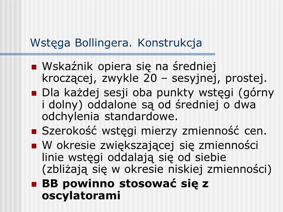 Wstęga Bollingera.