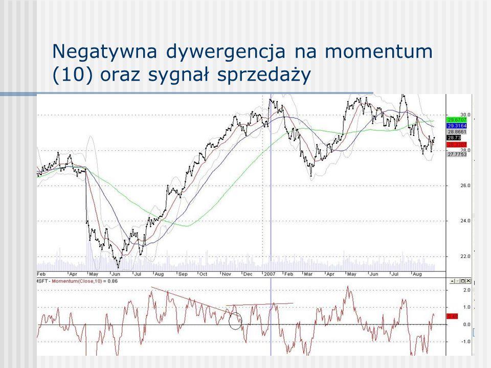 Negatywna dywergencja na momentum (10) oraz sygnał sprzedaży