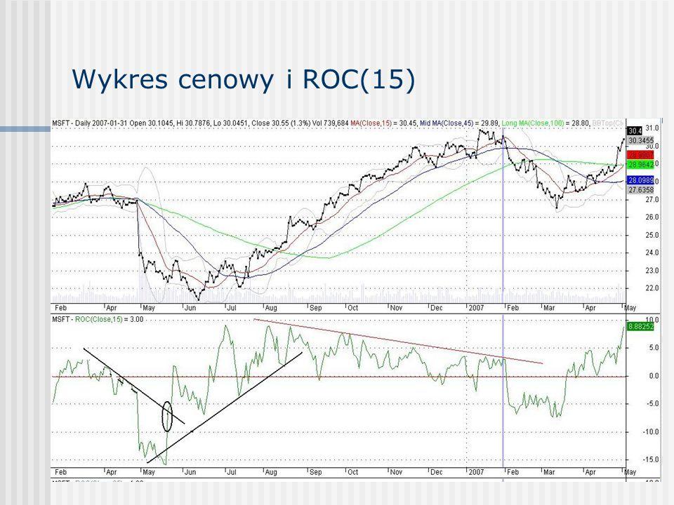 Wykres cenowy i ROC(15)