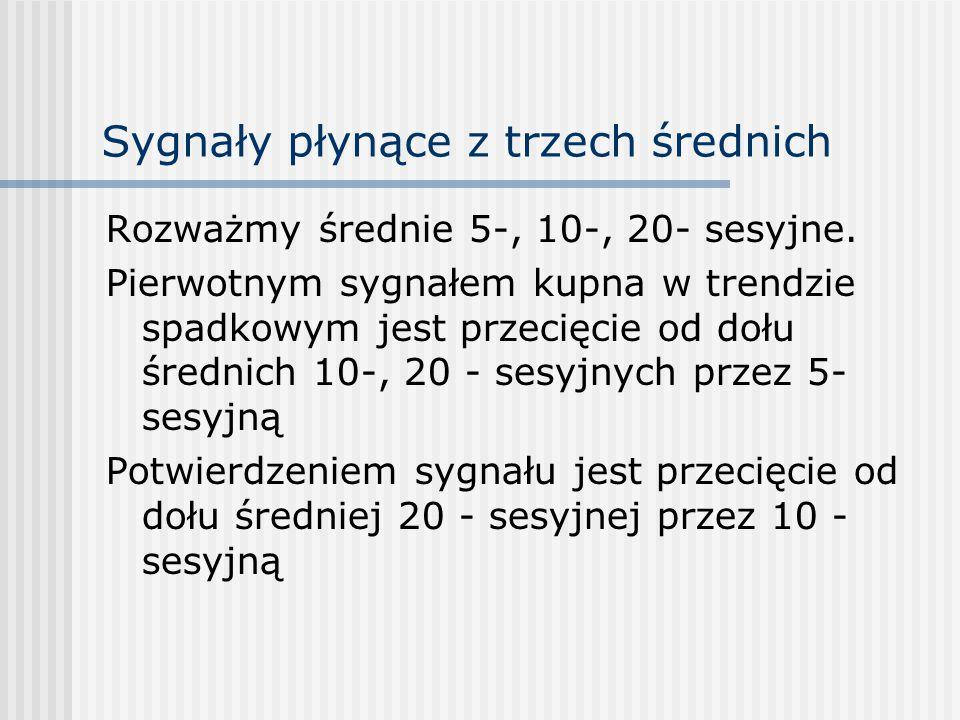 Sygnały płynące z trzech średnich Rozważmy średnie 5-, 10-, 20- sesyjne.