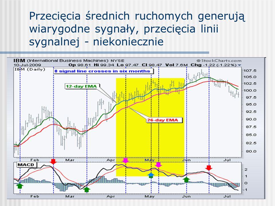 Przecięcia średnich ruchomych generują wiarygodne sygnały, przecięcia linii sygnalnej - niekoniecznie