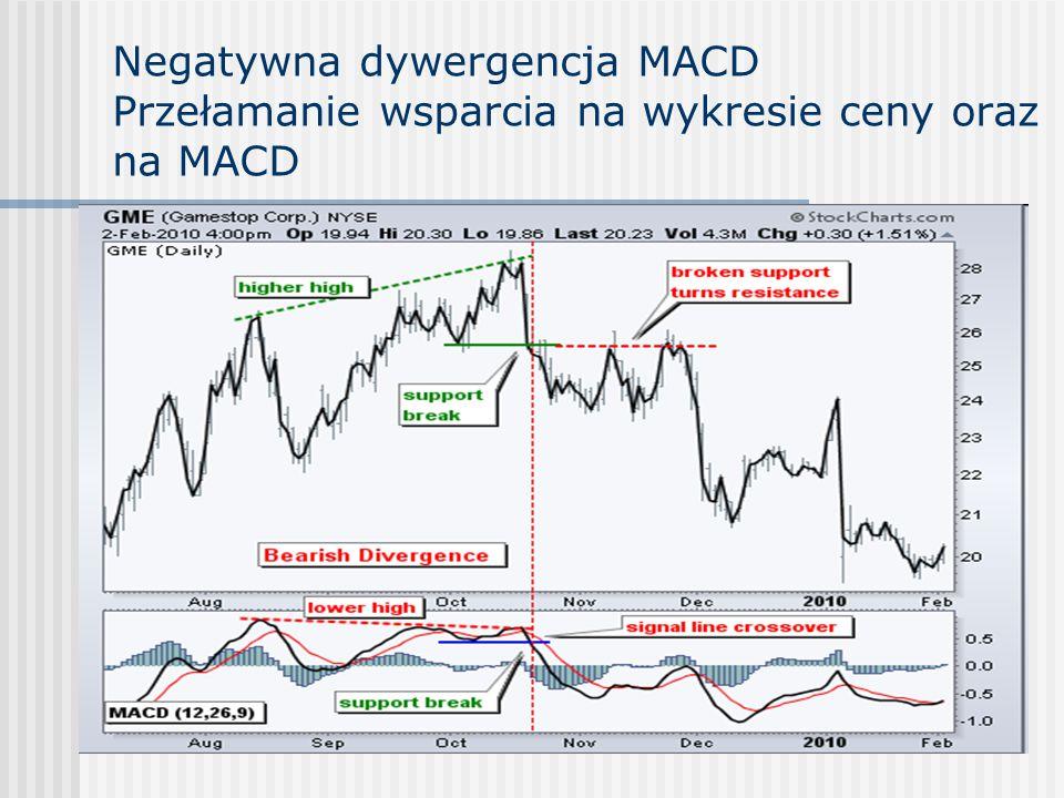 Negatywna dywergencja MACD Przełamanie wsparcia na wykresie ceny oraz na MACD