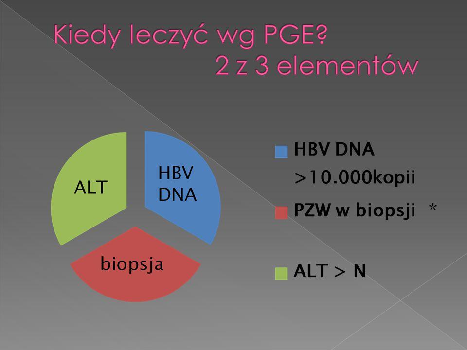  Peg- IFN- alfa -2a  Młody wiek  Niska wiremia  Wysoka aktywność ALT  HBeAg (+)  Wysoka aktywność zapalna ≥G2  Analogi nukleoz(t)ydowe