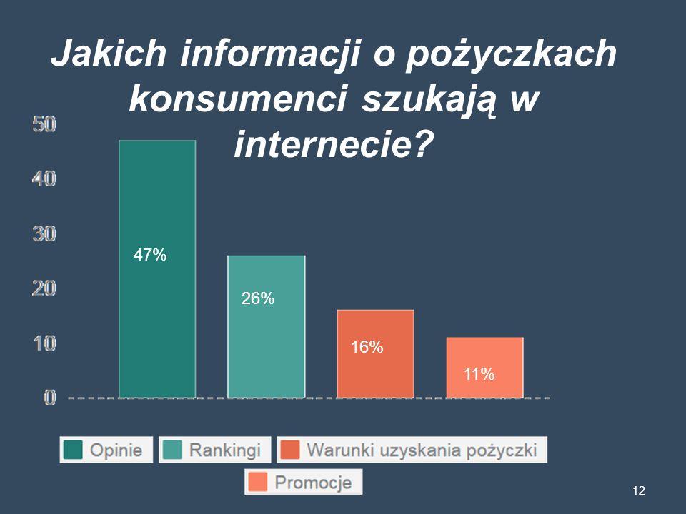 Jakich informacji o pożyczkach konsumenci szukają w internecie? 12 47% 26% 16% 11%