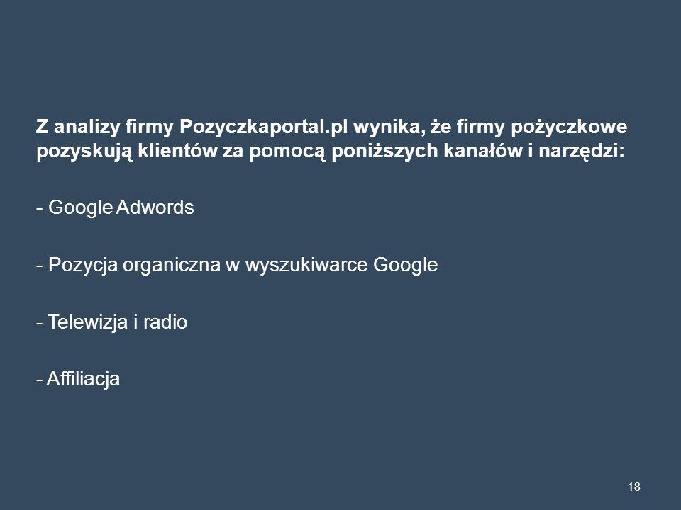 Z analizy firmy Pozyczkaportal.pl wynika, że firmy pożyczkowe pozyskują klientów za pomocą poniższych kanałów i narzędzi: - Google Adwords - Pozycja o