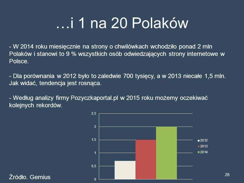 28 …i 1 na 20 Polaków - W 2014 roku miesięcznie na strony o chwilówkach wchodziło ponad 2 mln Polaków i stanowi to 9 % wszystkich osób odwiedzających