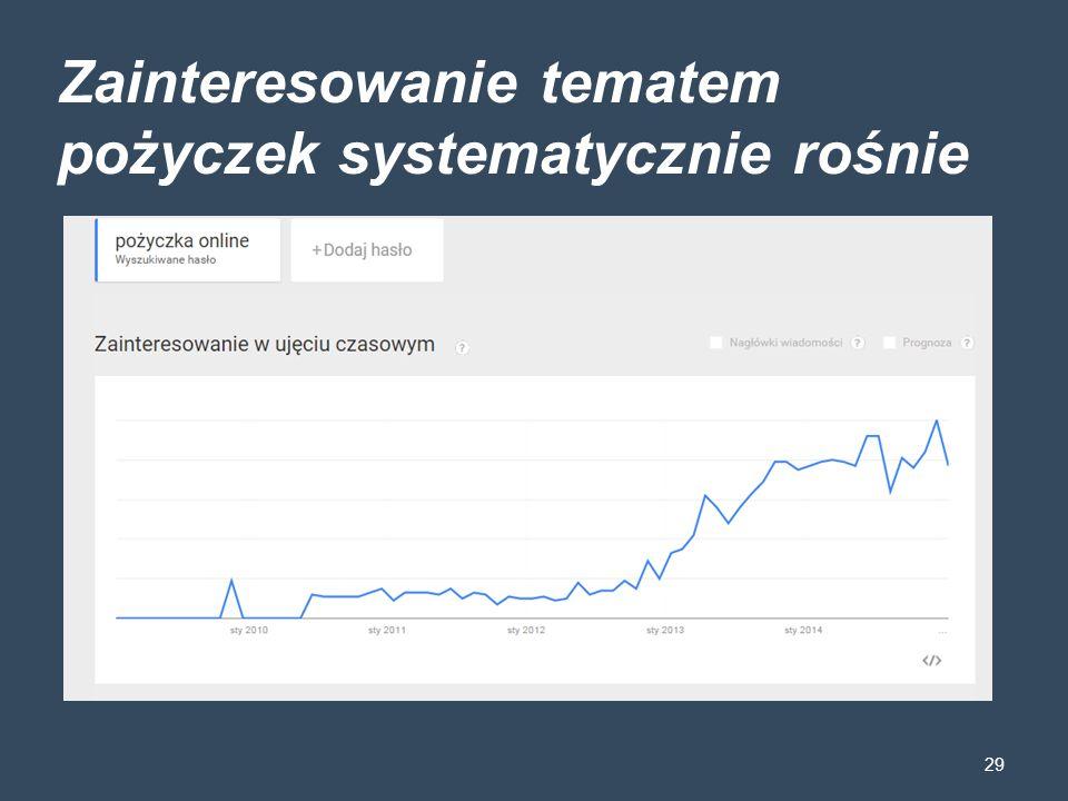 Zainteresowanie tematem pożyczek systematycznie rośnie 29