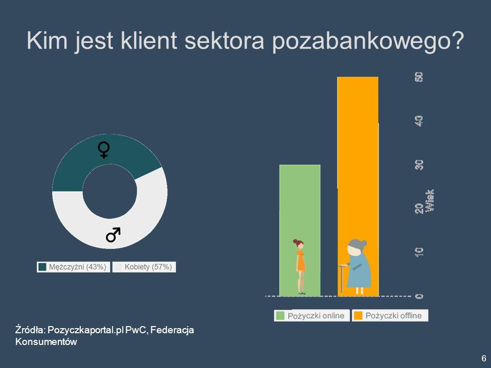 Kim jest klient sektora pozabankowego? 6 Źródła: Pozyczkaportal.pl PwC, Federacja Konsumentów
