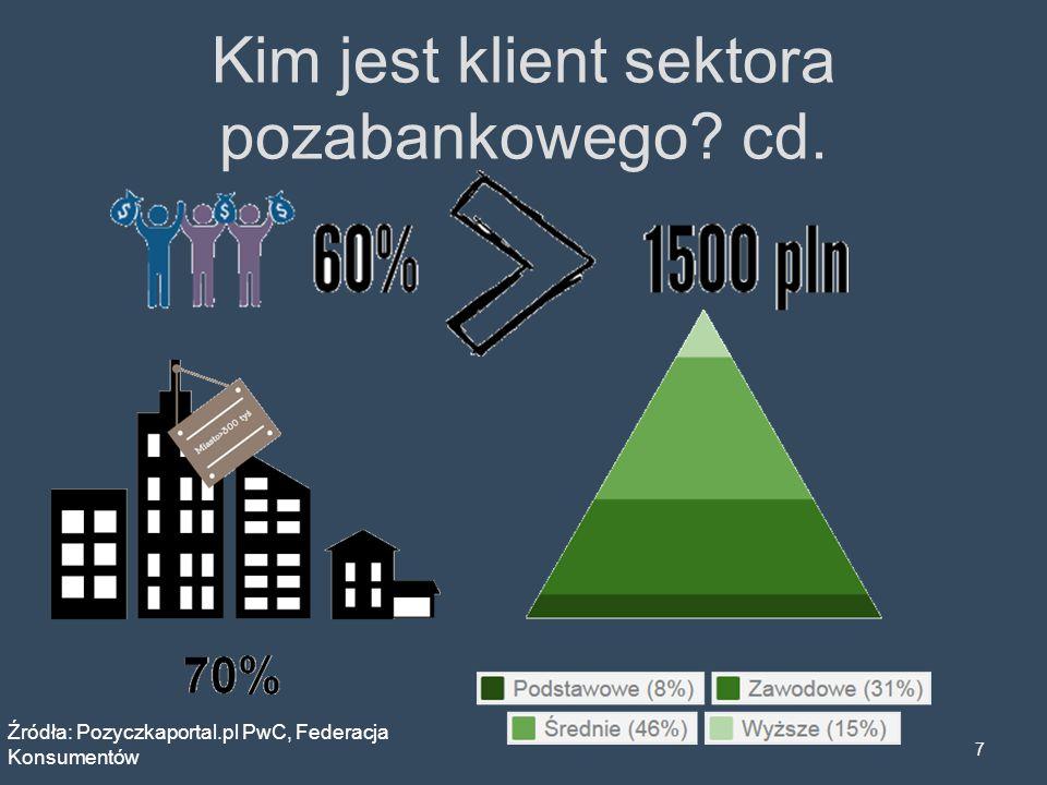 Kim jest klient sektora pozabankowego? cd. 7 Źródła: Pozyczkaportal.pl PwC, Federacja Konsumentów
