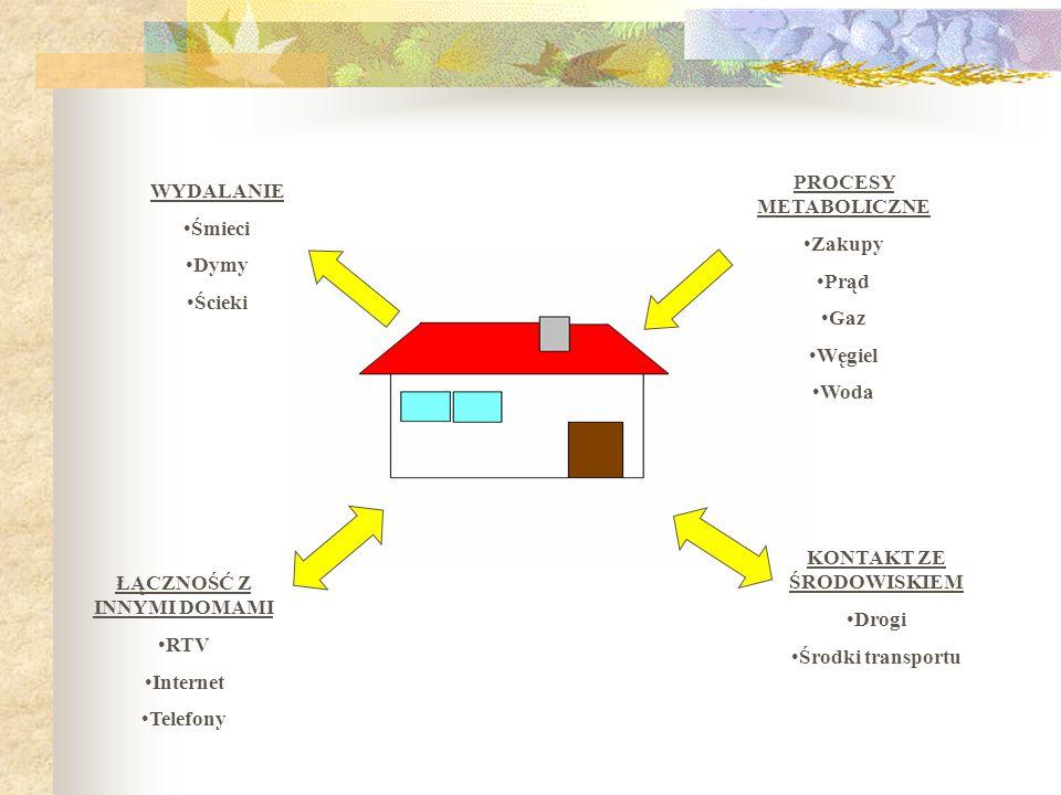 Zadanie 4. Funkcjonowanie domu w środowisku przyrodniczym Porównaj funkcjonowanie domu współczesnego i dawnego - jakie czynności są niezbędne do funkc