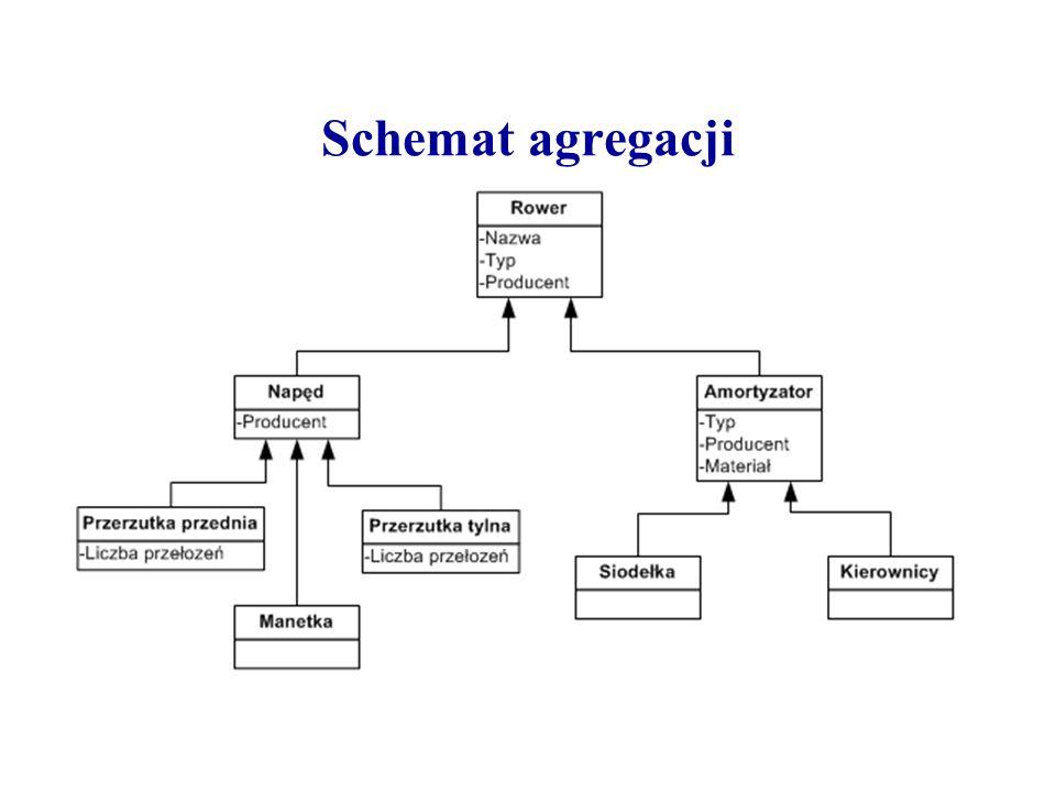 Schemat agregacji