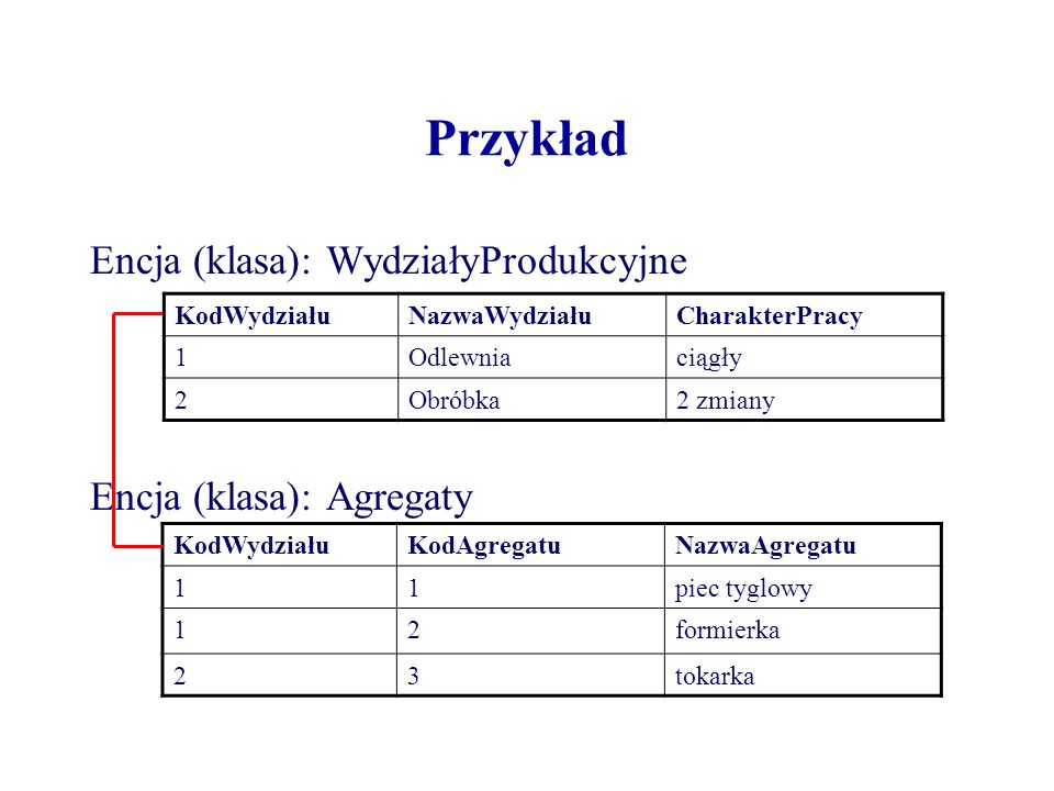 Przykład Encja (klasa): WydziałyProdukcyjne Encja (klasa): Agregaty KodWydziałuNazwaWydziałuCharakterPracy 1Odlewniaciągły 2Obróbka2 zmiany KodWydział